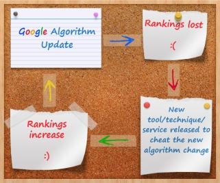 Cuando el algoritmo cambia...